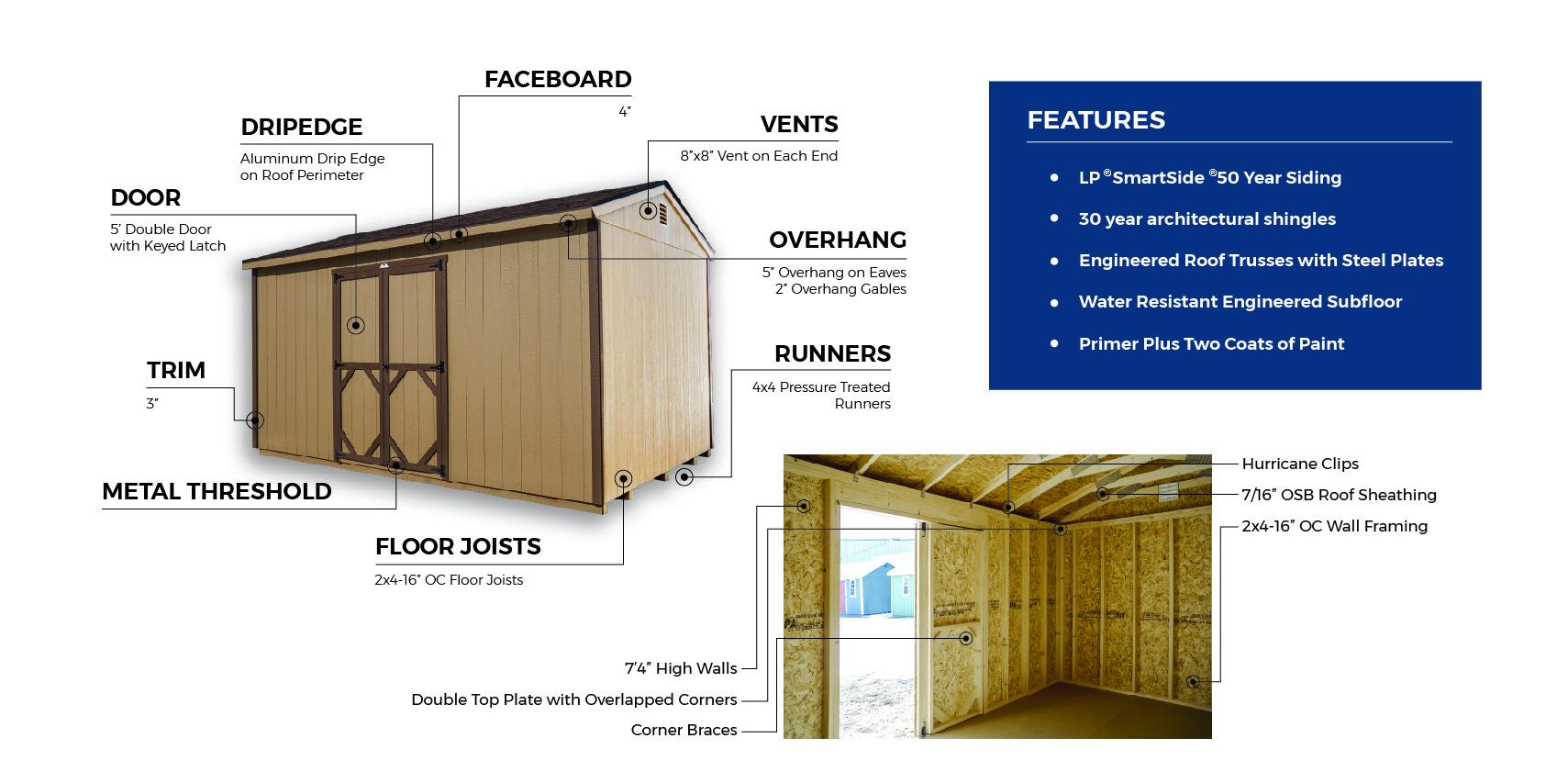 A frame shed information